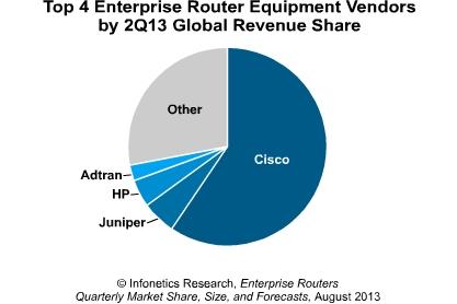 Cisco leads enterprise router market in Q2