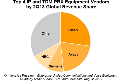 Enterprise Unified Communications and Voice Equipment