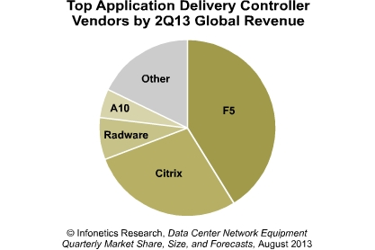 application delivery controller vendors in Q2