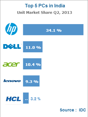 top PC brands India in Q2 IDC