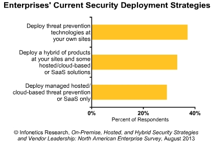 67 percent North American enterprises to increase spending on web security