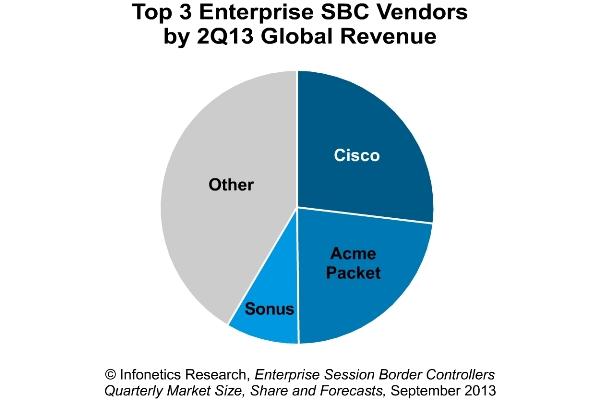 Cisco leads SBC market in Q2, Infonetics