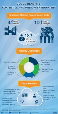 Cloud Benefits for SMEs