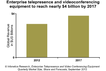 Video conferencing equipment market in Q2
