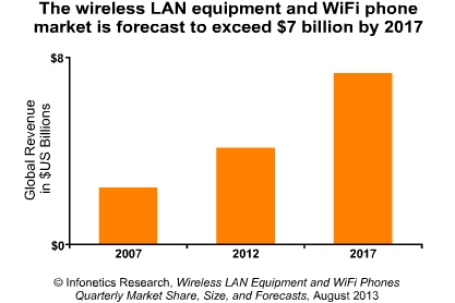 Wireless LAN market up 12 percent in 2Q13