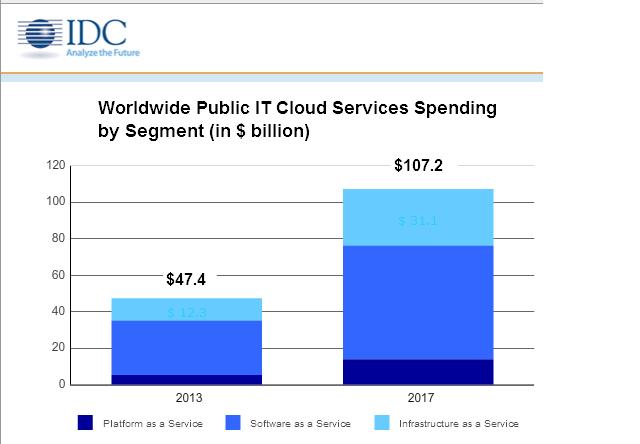 cloud forecast IDC