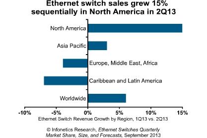 ethernet switch market Q2