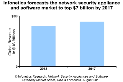 network security appliance and software revenue