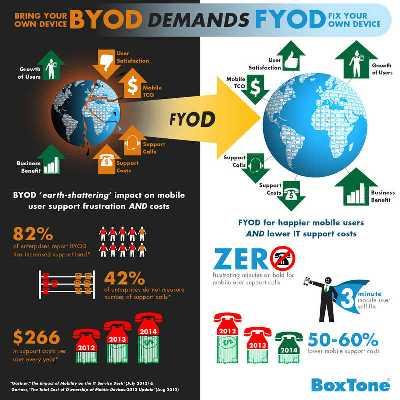 Byod Demands Fyod