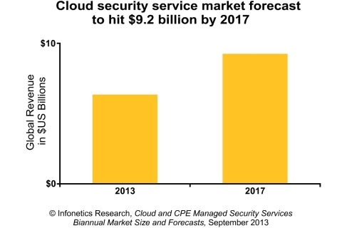 Cloud security services market to grow 45% over 5 years