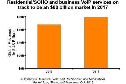 Global residential and business VoIP services