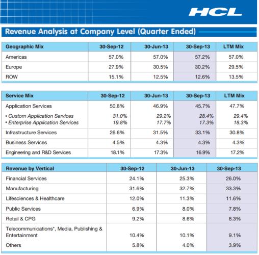 HCL Revenue