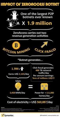 Infograph - ZeroAccess Botnet