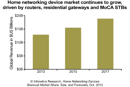 Infonetics Research H1 Home Networking Devices report