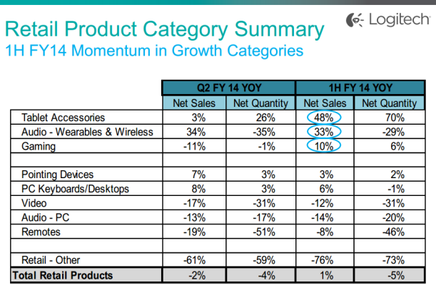 Logitech revenue growth