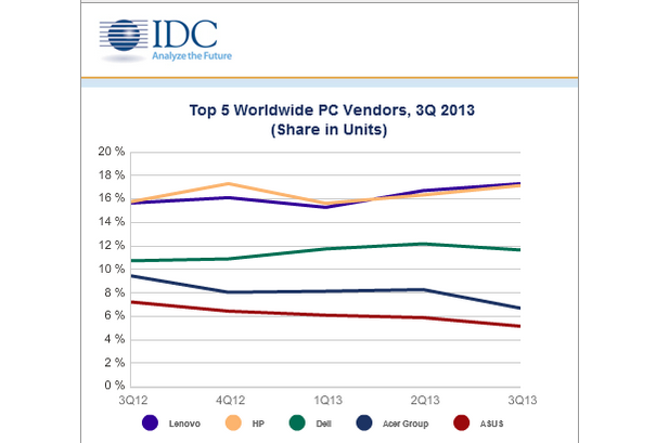 PC market share chart for Q3 2013