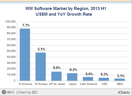 microsoft software market share in H1