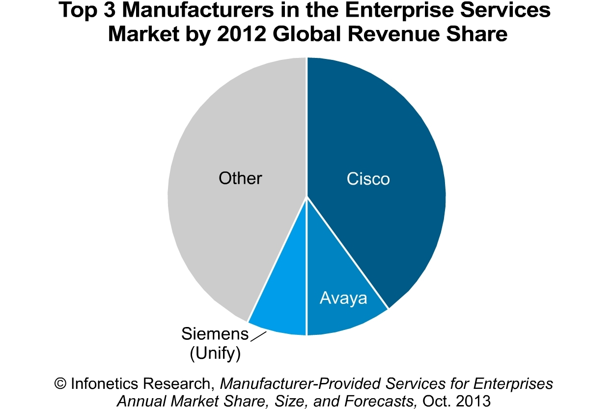 Cisco, Avaya, and Siemens (Unify) top manufacturers for enterprise-related services