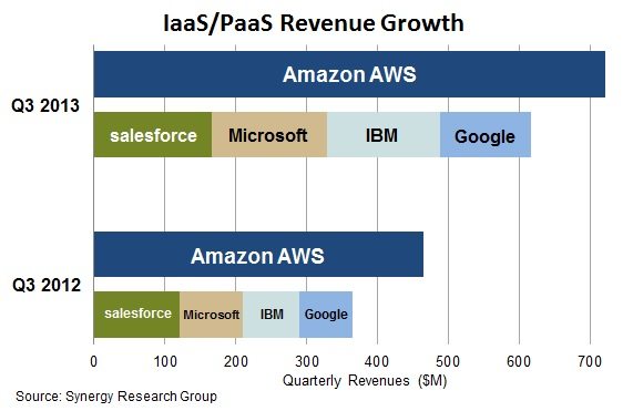IaaS PaaS revenue growth