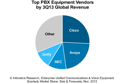 Top PBX vendors in Q3 - Infonetics