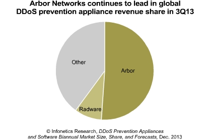 Arbor leads distributed denial of service (DDoS) prevention appliance market