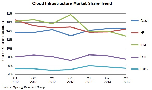 Cloud infrastructure market share t