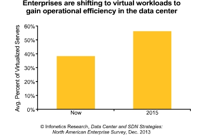 Data center and SDN strategies of North American enterprises