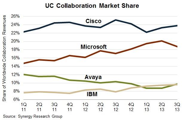 UC Collaboration