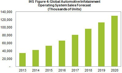 Automotive info.... by IHS-1