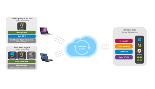 Citrix DesktopPlayer for Mac
