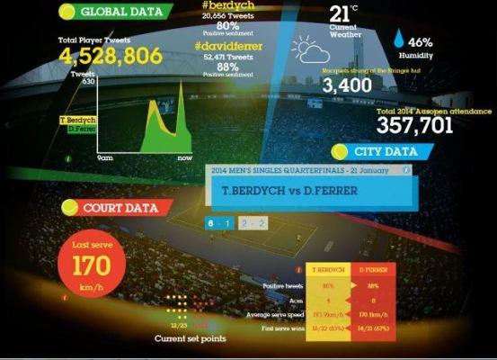 IBM powers IT for Australian Open 2014
