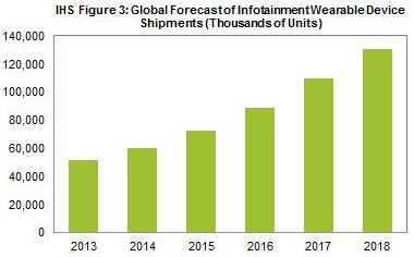 Wearable devices... - IHS