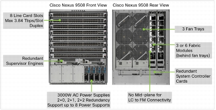 cisco nexus 9500 series switches