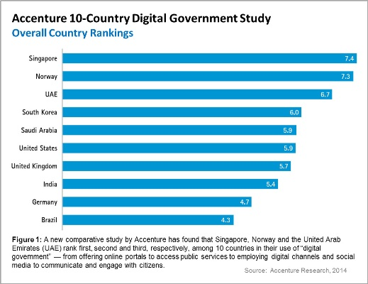 Accenture 10 Country Digital Government Study