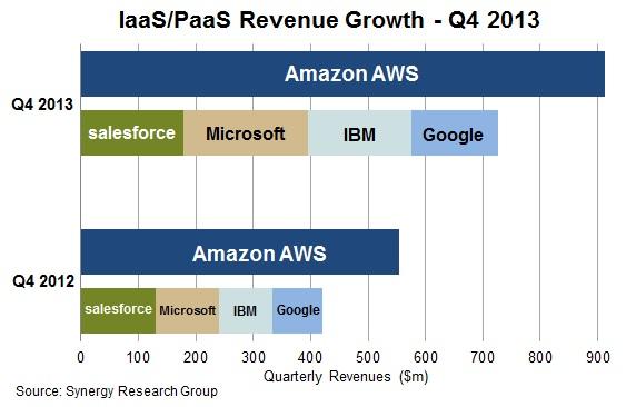 Amazon leads IaaSPaaS market