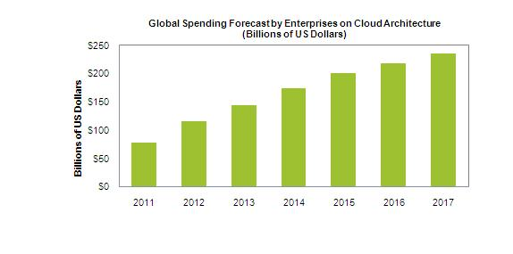 Enterprise Cloud infrastructure market