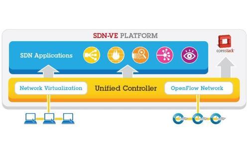 IBM Software Defined Network