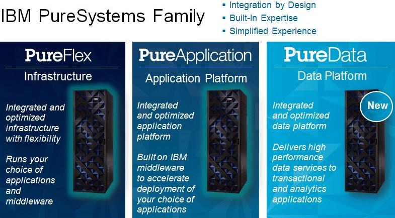 IBM ships more than 10,000 units of PureSystems