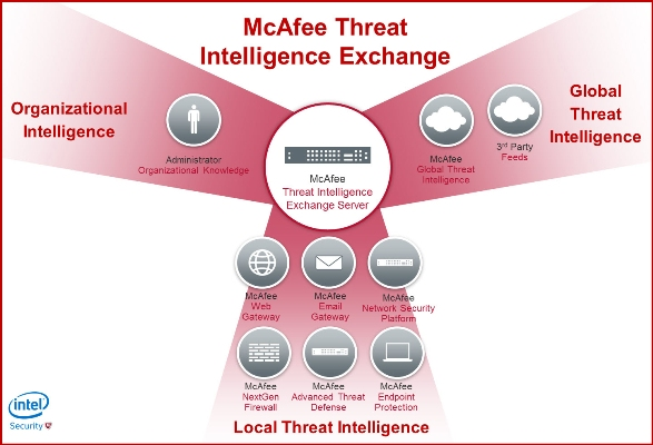 McAfee Threat Intelligence Exchange solution announced