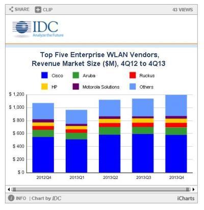 Top 5 Enterprise WLAN Vendors