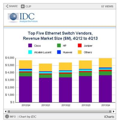 Top Five Ethernet Switch vendors