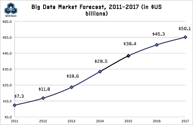 BigDataMarketForecast2013