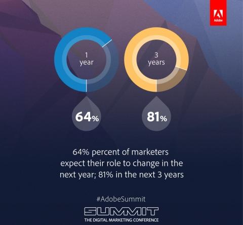 Digital age impact