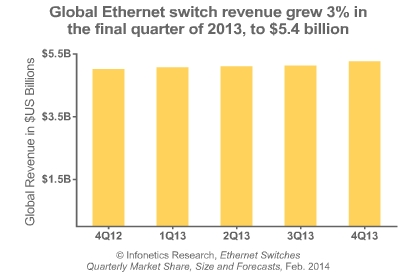 Ethernet switch market share for Q4 2013