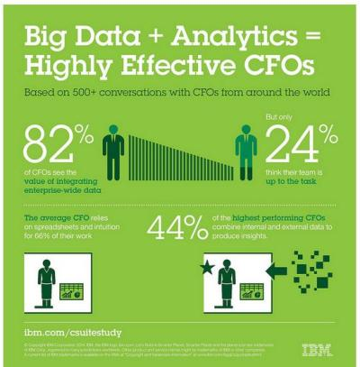 IBM Big data Analytic
