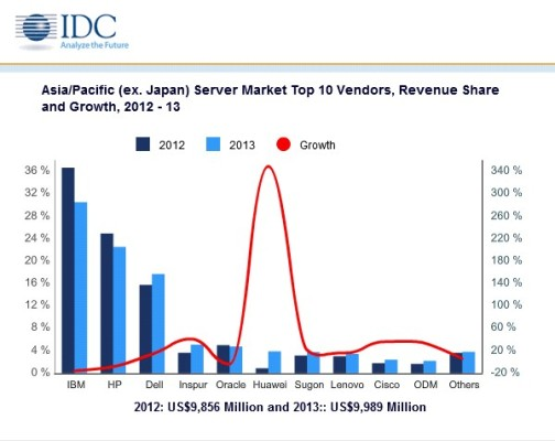 Oracle slips in server market share