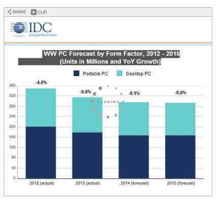 PC shipments will decrease 6 percent in 2014