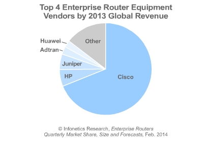 enterprise router market leaders in Q4 2013