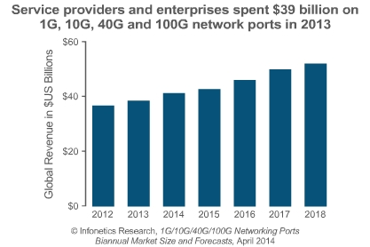 1G, 10G, 40G, and 100G ports market report