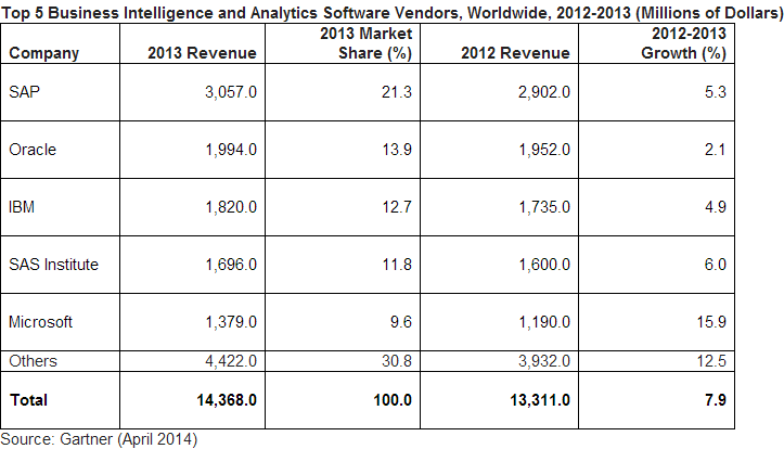 Business Intelligence and Analytics Software vendors in 2013 by Gartner